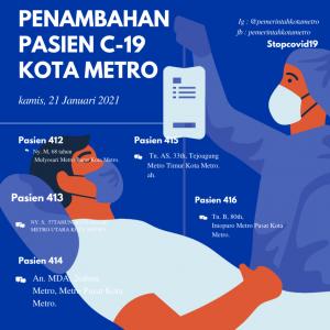 Penambahan 5 Pasien Terkonfirmasi Kota Metro