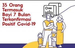 35 Orang Termasuk Bayi 7 Bulan Terkonfirmasi Positif Covid-19 di Metro